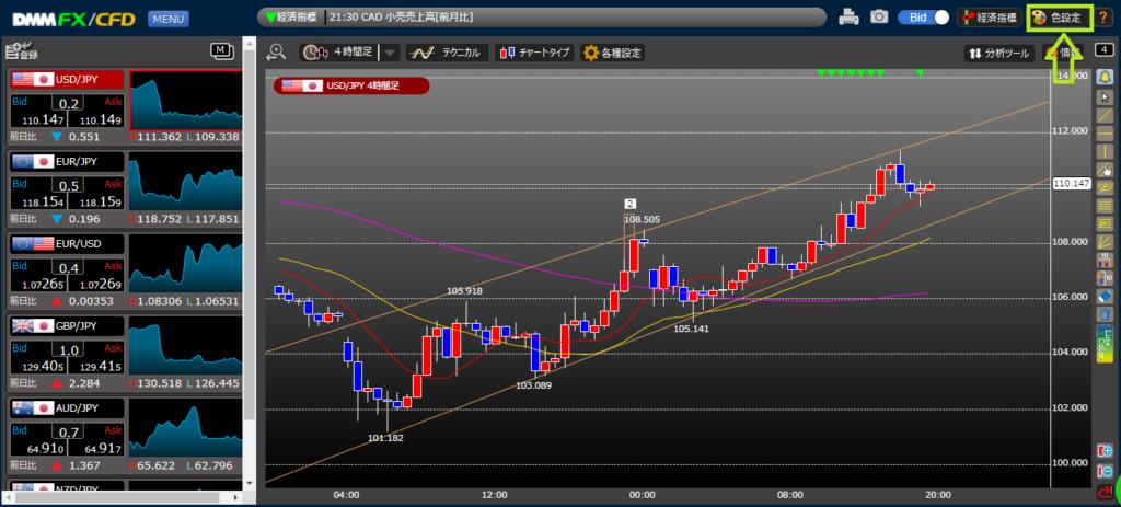 DMM FX チャート