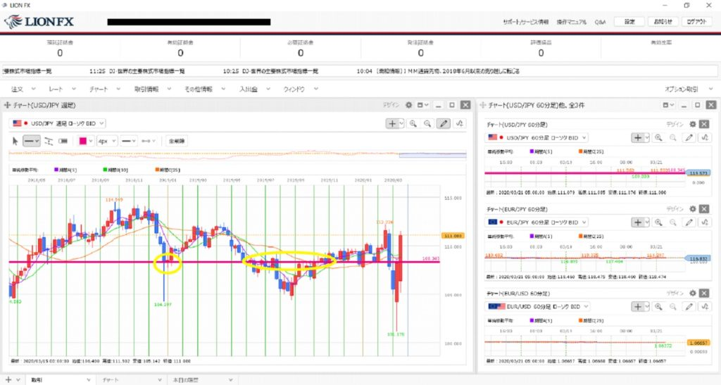 ヒロセ通商 アプリ チャート レジサポライン 表示