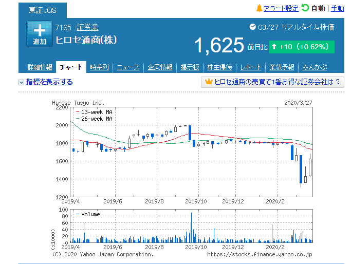ヒロセ通商(LION FX)の現在の株価
