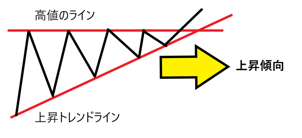 三角保ち合い 上昇型