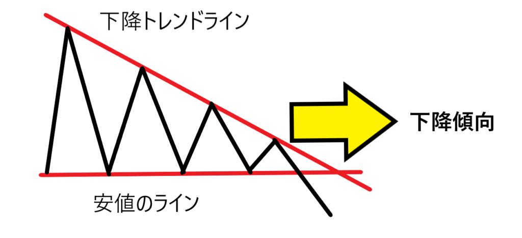 三角保ち合い 下降型