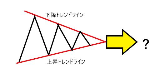 三角保ち合い 均衡型