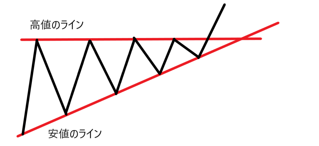 三角保ち合い