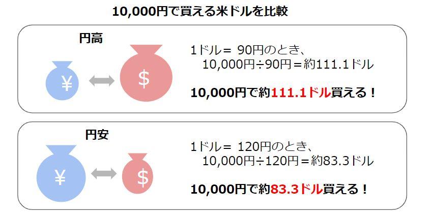 円高と円安はどちらがお得か