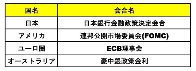 各国の金融政策会合