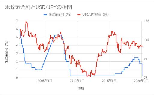 政策金利の推移とドル円の為替動向の相関