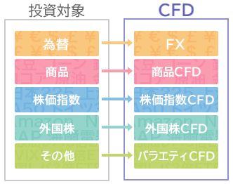 GMOクリック証券,CFD